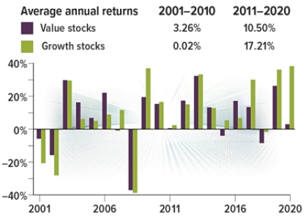 Are value stocks poised for a comeback?